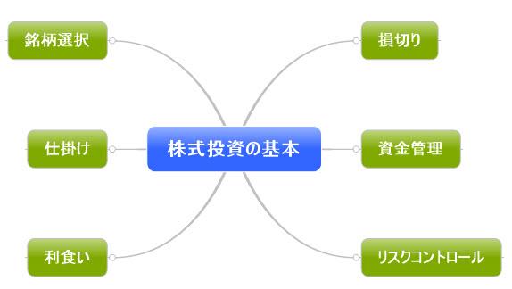 トレードの基本原則